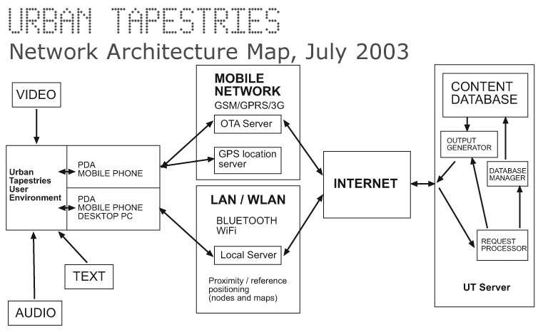 UT Network Architecture Map July 2003
